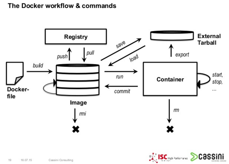 diagram of basic docker actions and commands
