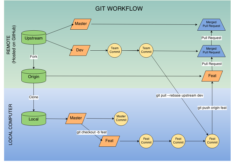 diagram for git workflow