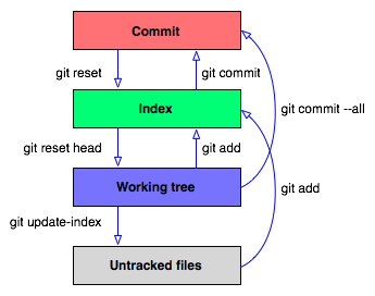 diagram for git workflow within developer's laptop