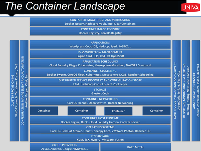 container landscape stack diagram